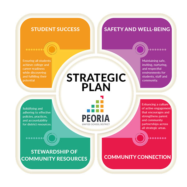 Strategic Plan including Student Success, Safety and Well-Being, Stewardship of Community Resources, Community Connectedness