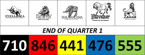 Current House Points 10-15-17 END OF QUARTER 1